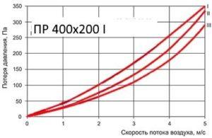 Аэродинамические характеристики рекуператора
